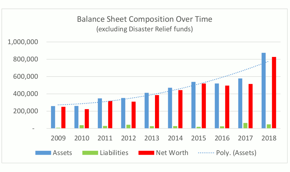 2018-balance-sheet-composition
