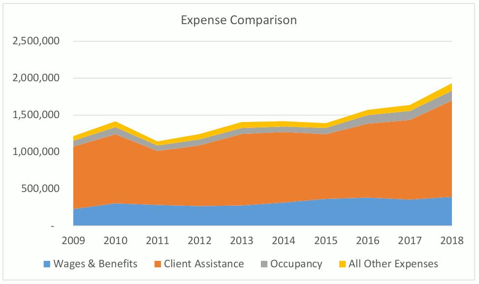 2018-expense-comparison