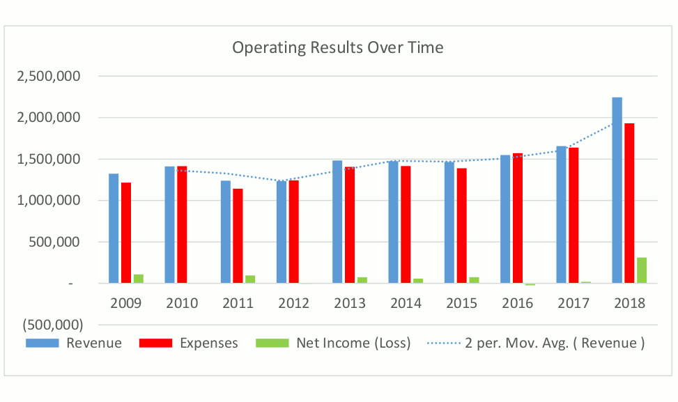 2018-operating-results-over-time