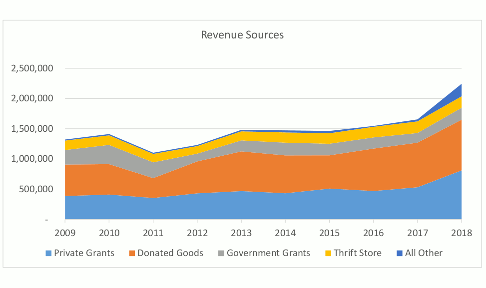 2018-revenue-sources